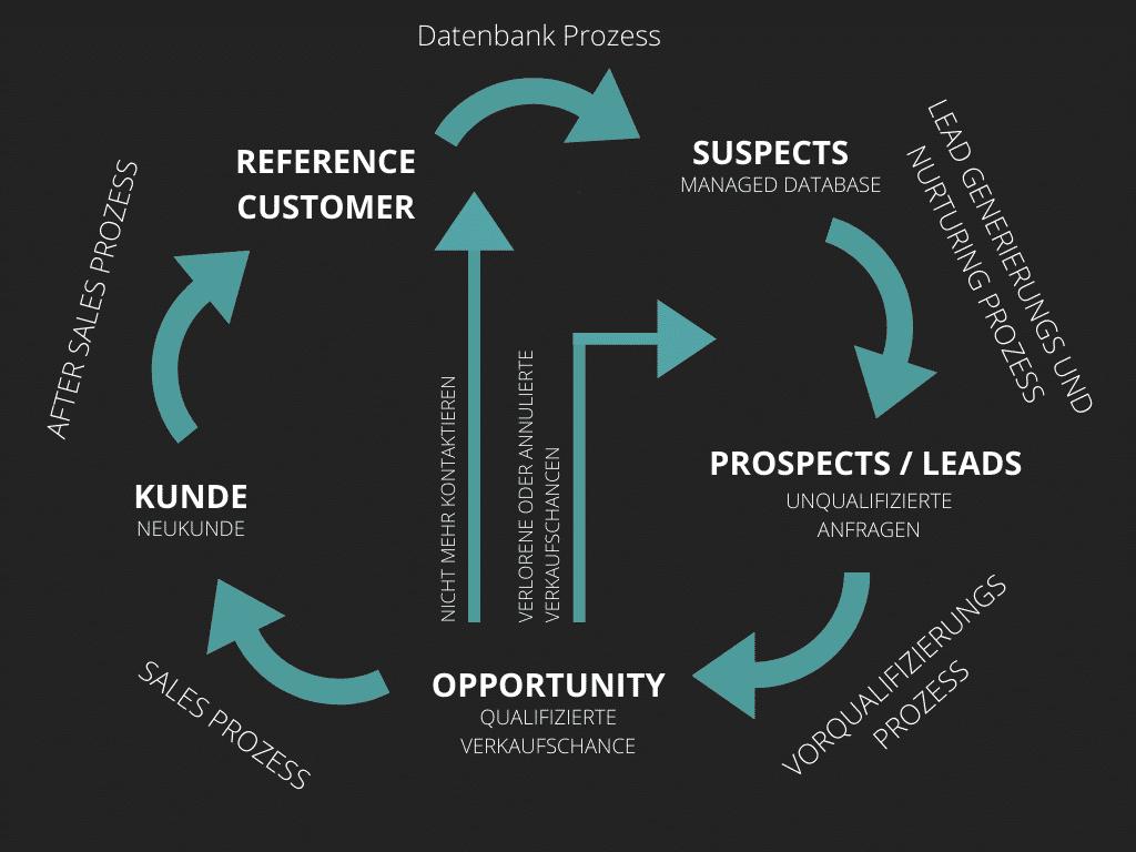 leadmanagementprozess leadgenerierung